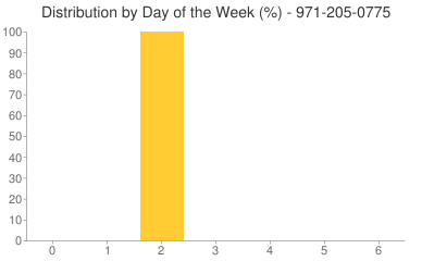 Distribution By Day 971-205-0775